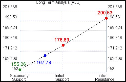 ALB Long Term Analysis for June 11 2021
