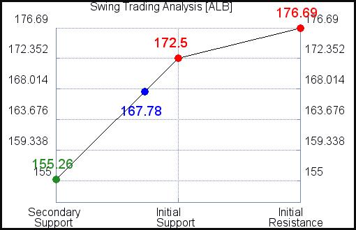 ALB Swing Trading Analysis for June 11 2021