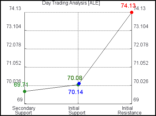 ALE Day Trading Analysis for June 11 2021