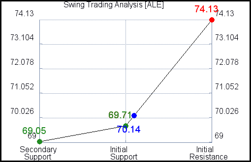 ALE Swing Trading Analysis for June 11 2021