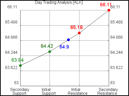 ALK Day Trading Analysis for June 11 2021