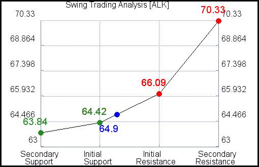 ALK Swing Trading Analysis for June 11 2021