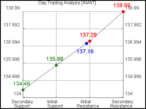 AMAT Day Trading Analysis for June 11 2021