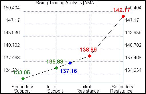 AMAT Swing Trading Analysis for June 11 2021