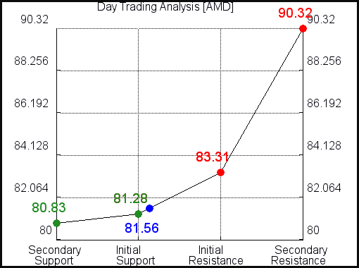 AMD Day Trading Analysis for June 11 2021