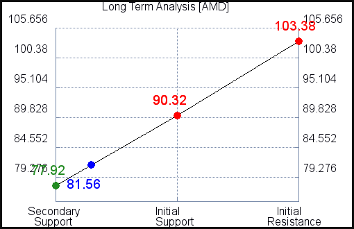 AMD Long Term Analysis for June 11 2021