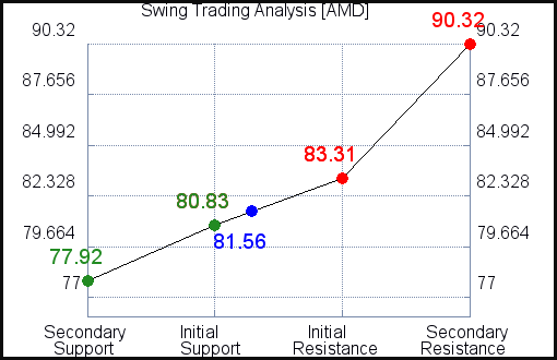 AMD Swing Trading Analysis for June 11 2021