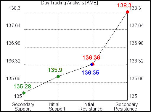 AME Day Trading Analysis for June 11 2021