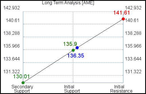 AME Long Term Analysis for June 11 2021