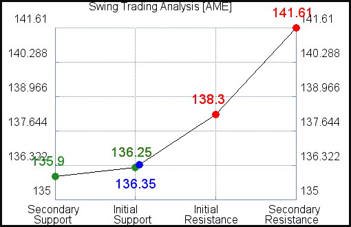 AME Swing Trading Analysis for June 11 2021