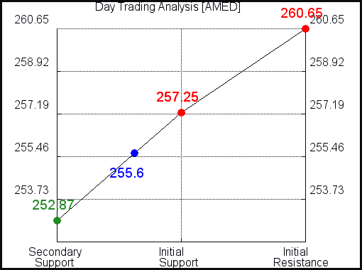 AMED Day Trading Analysis for June 11 2021