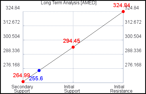 AMED Long Term Analysis for June 11 2021