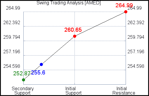 AMED Swing Trading Analysis for June 11 2021