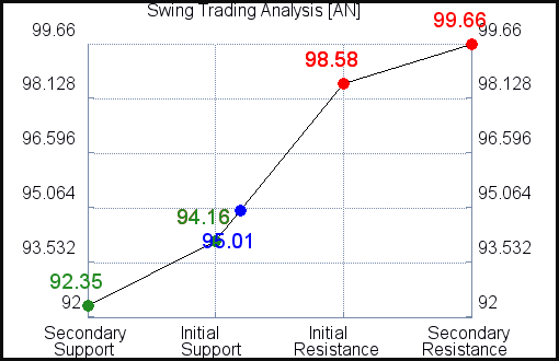 AN Swing Trading Analysis for June 11 2021