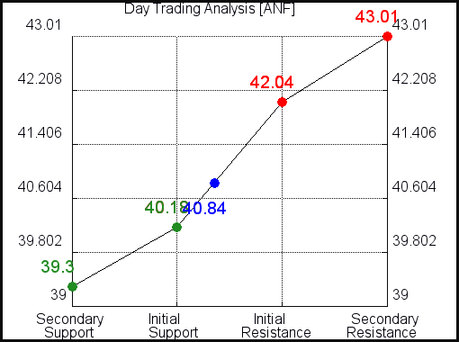 ANF Day Trading Analysis for June 11 2021