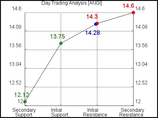 ANGI Day Trading Analysis for June 11 2021