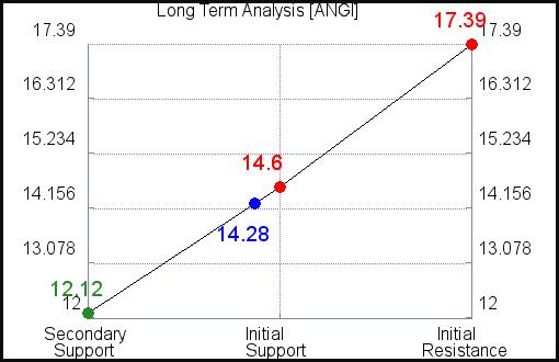 ANGI Long Term Analysis for June 11 2021