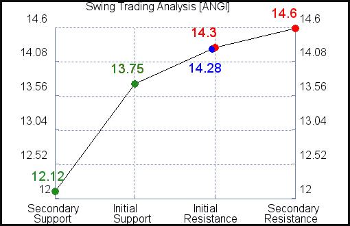 ANGI Swing Trading Analysis for June 11 2021