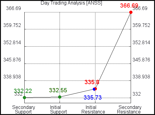ANSS Day Trading Analysis for June 11 2021