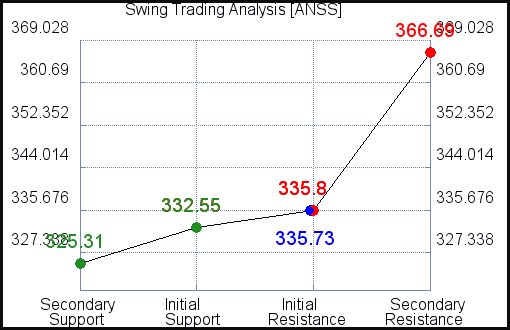 ANSS Swing Trading Analysis for June 11 2021