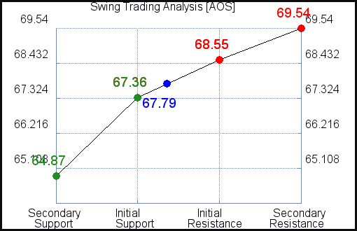 AOS Swing Trading Analysis for June 11 2021