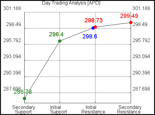 APD Day Trading Analysis for June 11 2021