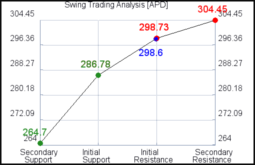 APD Swing Trading Analysis for June 11 2021
