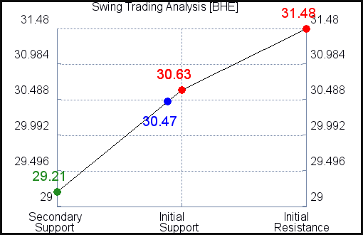BHE Swing Trading Analysis for June 11 2021