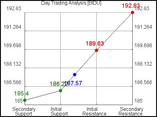 BIDU Day Trading Analysis for June 11 2021
