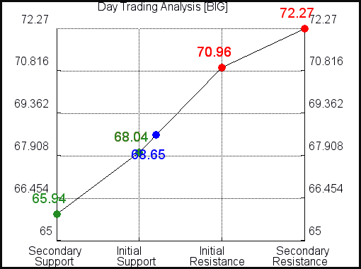 BIG Day Trading Analysis for June 11 2021