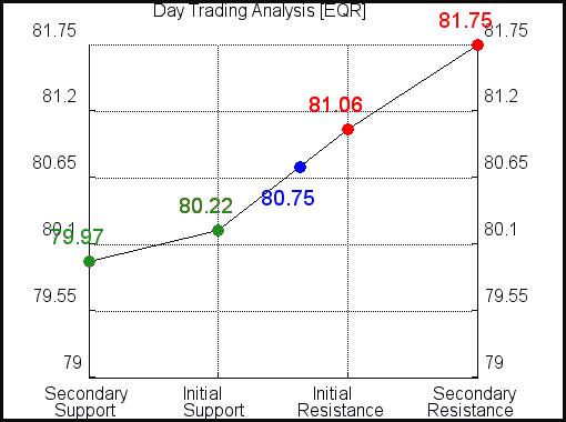 EQR Day Trading Analysis for June 12 2021