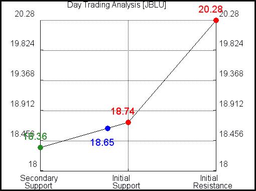 JBLU Day Trading Analysis for June 14 2021