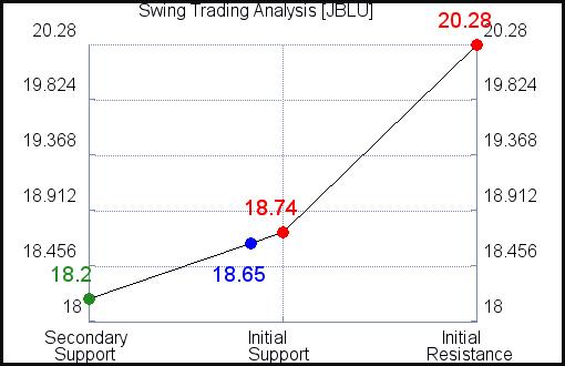 JBLU Swing Trading Analysis for June 14 2021