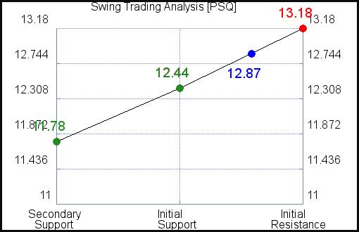 PSQ Swing Trading Analysis for June 16 2021