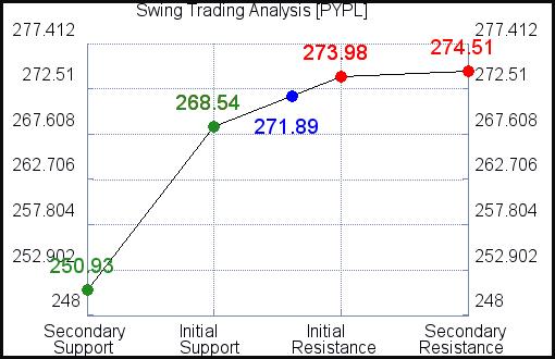 PYPL Swing Trading Analysis for June 16 2021