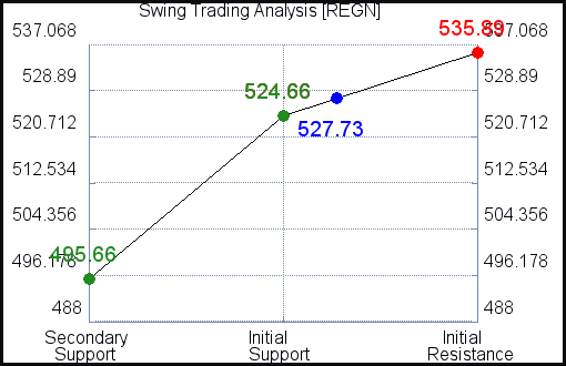 REGN Swing Trading Analysis for June 16 2021