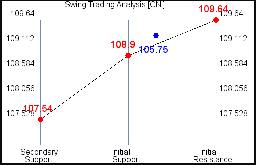 CNI Swing Trading Analysis for June 18 2021