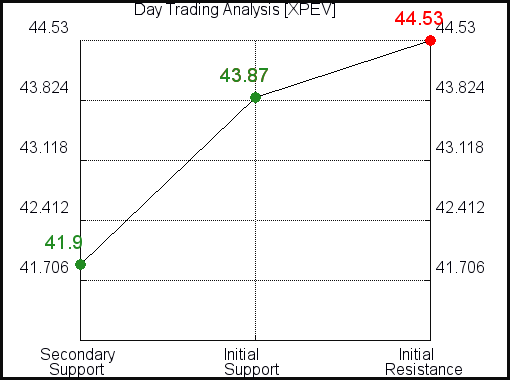 XPEV Day Trading Analysis for June 18 2021