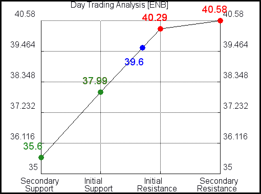 ENB Day Trading Analysis for June 18 2021