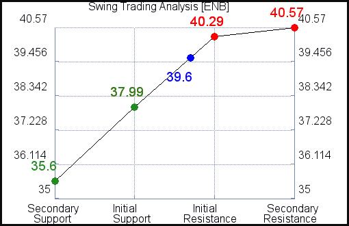 ENB Swing Trading Analysis for June 18 2021
