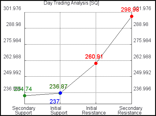 SQ Day Trading Analysis for June 18 2021