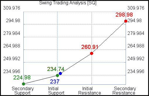 SQ Swing Trading Analysis for June 18 2021