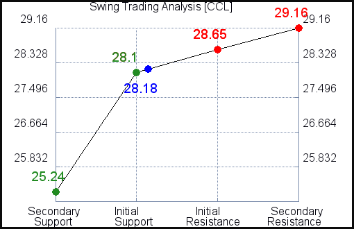 CCL Swing Trading Analysis for June 19 2021