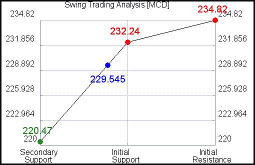 MCD Swing Trading Analysis for June 19 2021