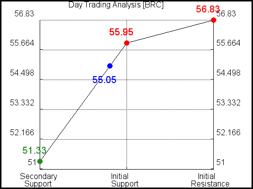 QQQ Day Trading Analysis for June 20 2021