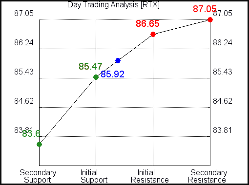 RTX Day Trading Analysis for June 20 2021