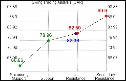 CAR Swing Trading Analysis for June 21 2021