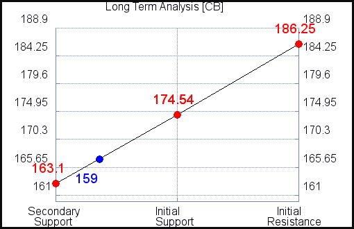 CB Long Term Analysis for June 21 2021