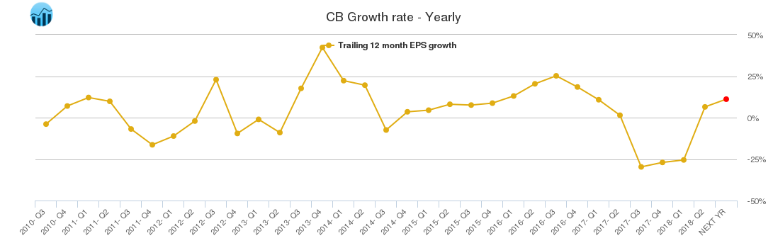 CB Growth rate - Yearly