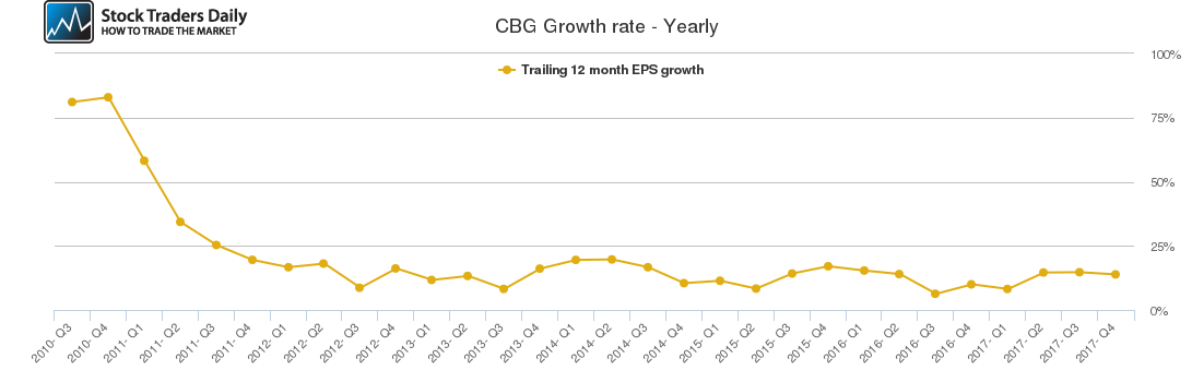 CBG Growth rate - Yearly